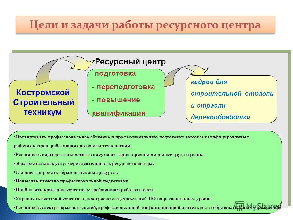 Цели и задачи работы ресурсного центра Костромской Строительный техникум Организовать профессиональное обучение и профессиональную подготовку высококвалифицированных рабочих кадров, работающих по новым технологиям. Расширить виды деятельности технику