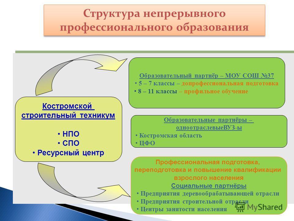 Структура непрерывного профессионального образования Костромской строительный техникум НПО СПО Ресурсный центр Профессиональная подготовка, переподготовка и повышение квалификации взрослого населения Социальные партнёры Предприятия деревообрабатывающ