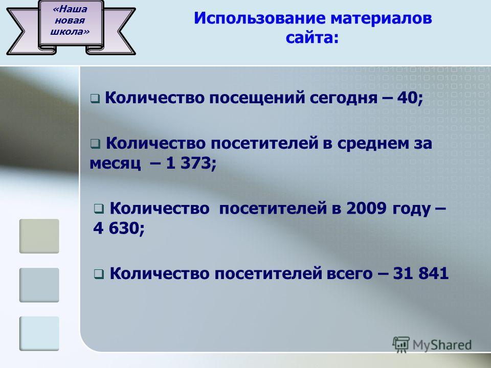 Использование материалов сайта: Количество посещений сегодня – 40; Количество посетителей в среднем за месяц – 1 373; Количество посетителей в 2009 году – 4 630; Количество посетителей всего – 31 841 «Наша новая школа»