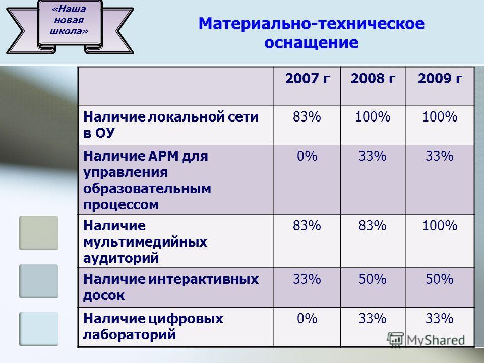 Материально-техническое оснащение 2007 г2008 г2009 г Наличие локальной сети в ОУ 83%100% Наличие АРМ для управления образовательным процессом 0%33% Наличие мультимедийных аудиторий 83% 100% Наличие интерактивных досок 33%50% Наличие цифровых лаборато
