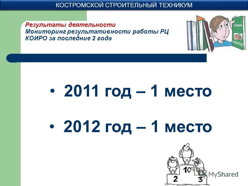 Результаты деятельности Мониторинг результативности работы РЦ КОИРО за последние 2 года КОСТРОМСКОЙ СТРОИТЕЛЬНЫЙ ТЕХНИКУМ 2011 год – 1 место 2012 год – 1 место
