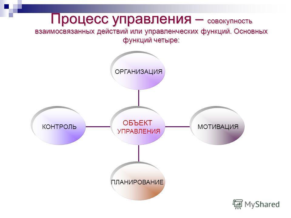 Процесс управления – совокупность взаимосвязанных действий или управленческих функций. Основных функций четыре: ОРГАНИЗАЦИЯ МОТИВАЦИЯ ПЛАНИРОВАНИЕ КОНТРОЛЬ ОБЪЕКТ УПРАВЛЕНИЯ