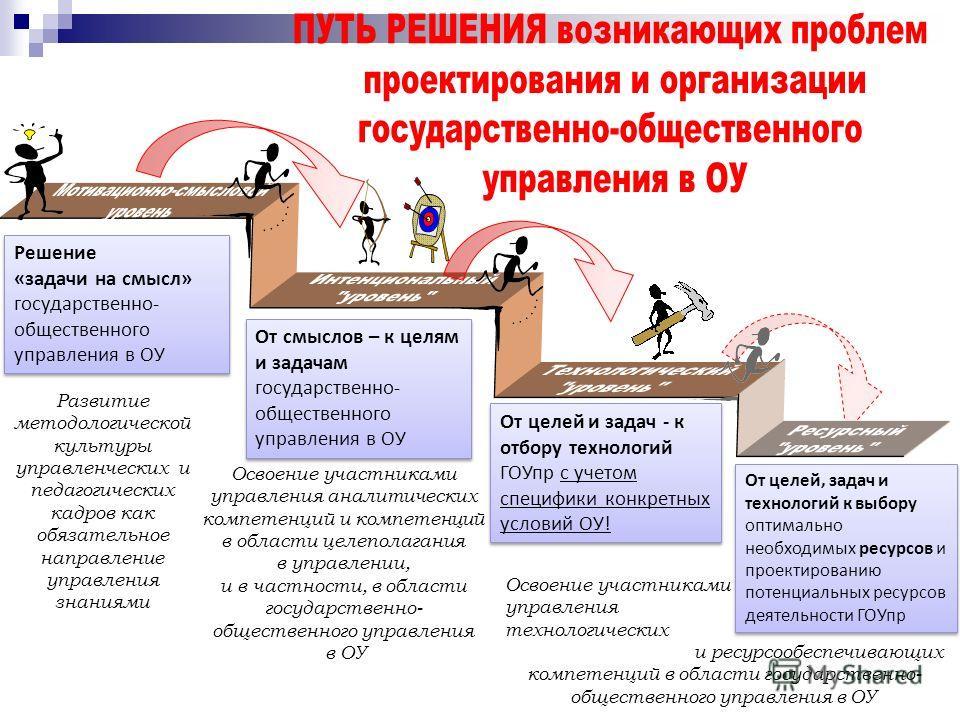 Решение «задачи на смысл» государственно- общественного управления в ОУ Развитие методологической культуры управленческих и педагогических кадров как обязательное направление управления знаниями От смыслов – к целям и задачам государственно- обществе