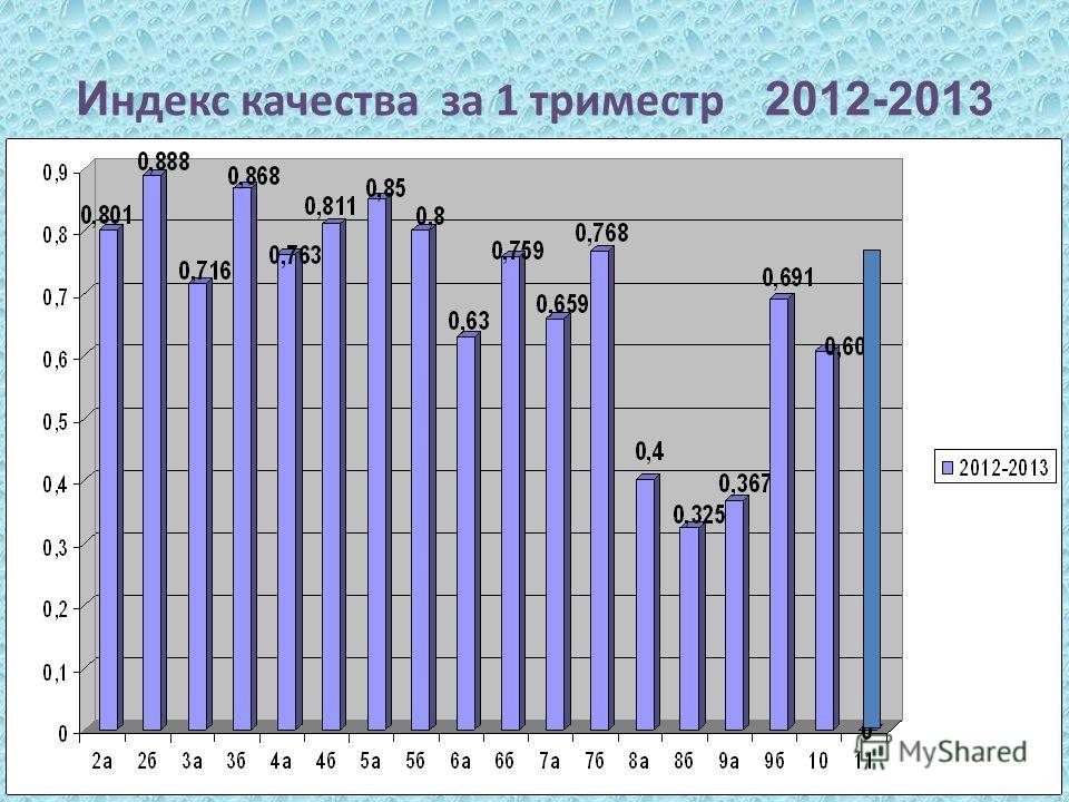 И ндекс качества за 1 триместр 2012-2013