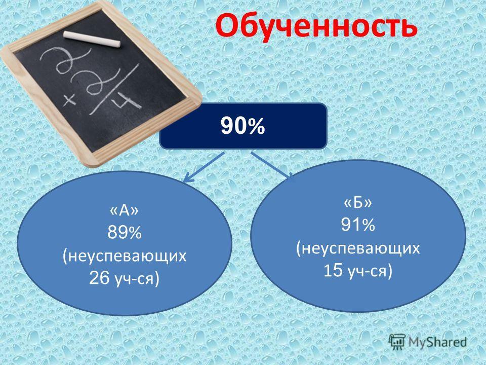 Обученность «А» 89 % (неуспевающих 26 уч-ся) «Б» 91 % (неуспевающих 1 5 уч-ся) 90 %
