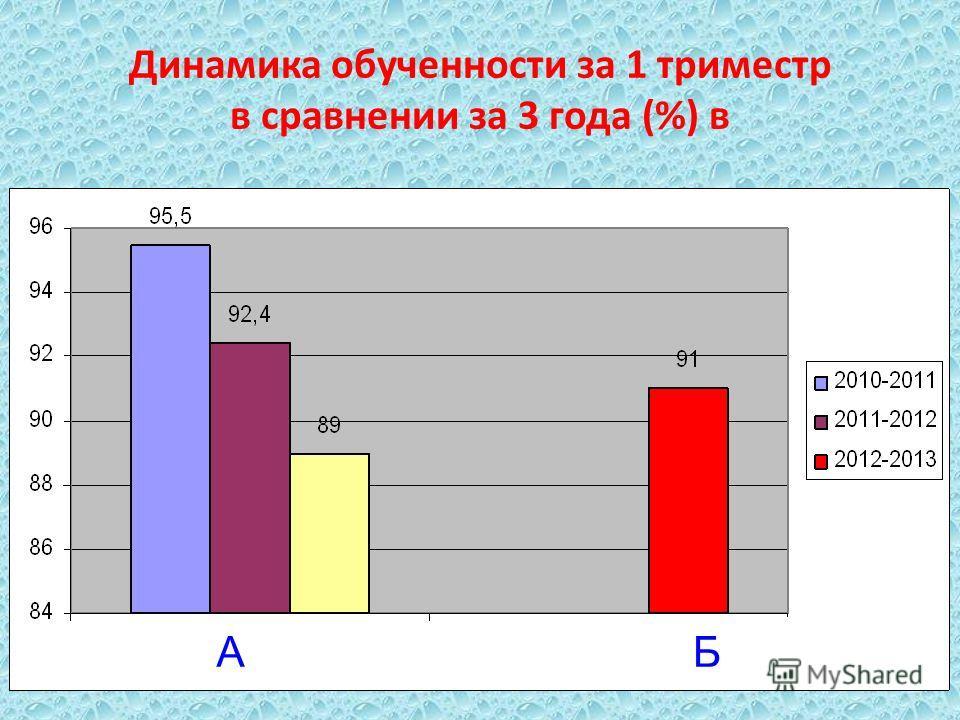 Динамика обученности за 1 триместр в сравнении за 3 года (%) в АБ