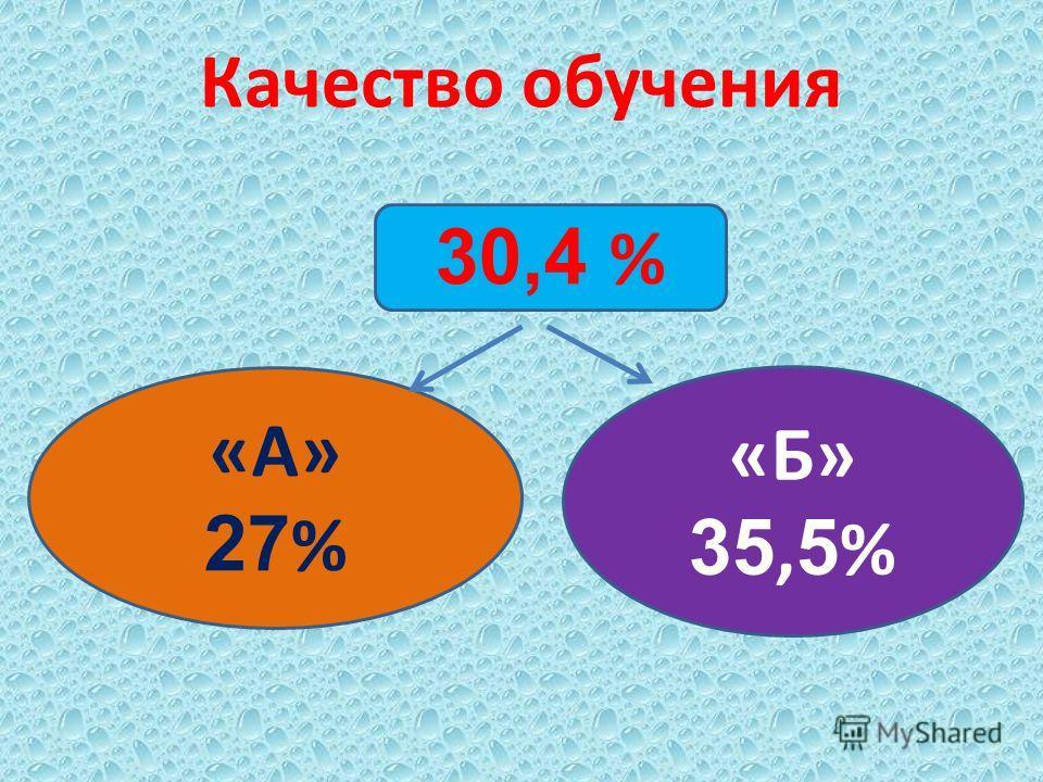 Качество обучения 30,4 % «А» 27 % «Б» 35, 5 %