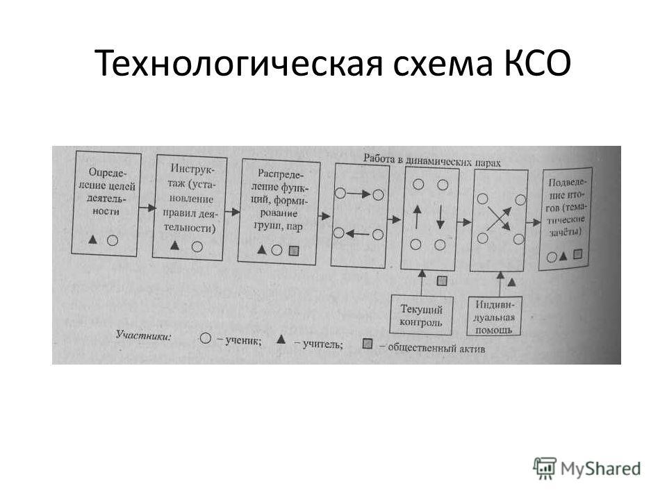 Технологическая схема КСО