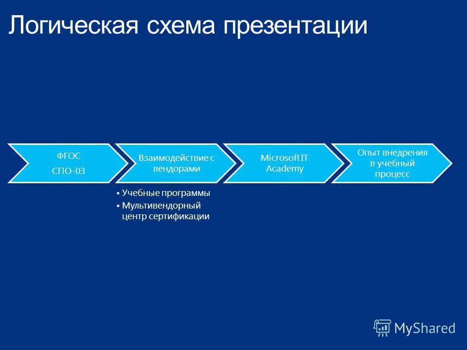 Логическая схема презентации ФГОС СПО-03 Взаимодействие с вендорами Учебные программы Мультивендорный центр сертификации Microsoft IT Academy Опыт внедрения в учебный процесс