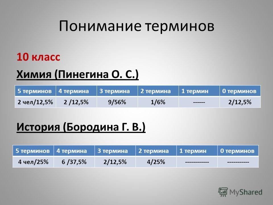 Понимание терминов 10 класс Химия (Пинегина О. С.) История (Бородина Г. В.) 5 терминов4 термина3 термина2 термина1 термин0 терминов 2 чел/12,5%2 /12,5%9/56%1/6%------2/12,5% 5 терминов4 термина3 термина2 термина1 термин0 терминов 4 чел/25%6 /37,5%2/1