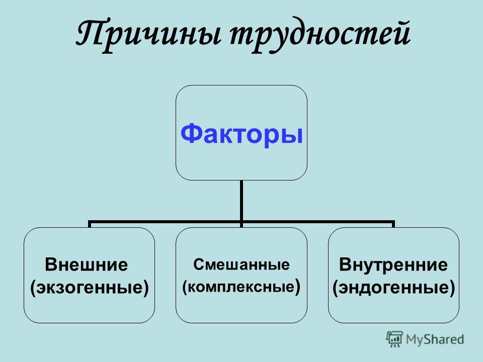 Причины трудностей Факторы Внешние (экзогенные) Смешанные (комплексные) Внутренние (эндогенные)