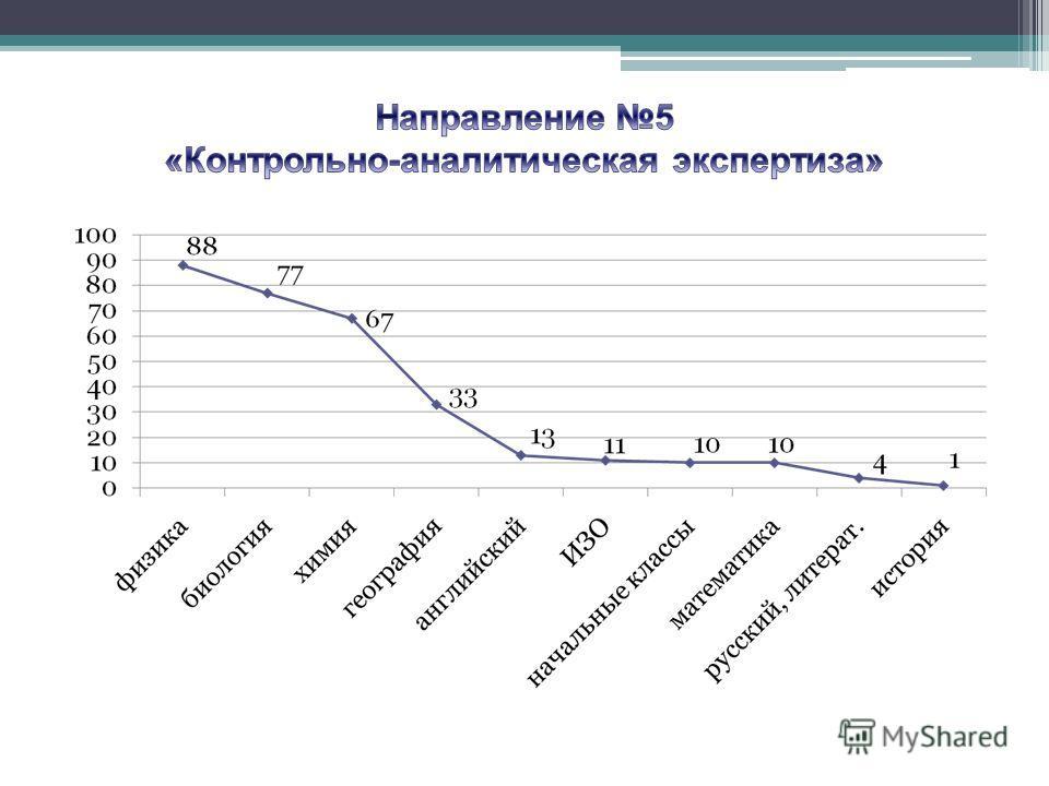 Сетевая игра «Мир информатики», команда 8 класса (6 человек). Сетевая игра для учащихся 8, 10 классов в рамках недели естественных наук. Сетевая игра по информатике «Инфознайка» для учащихся 2-11 классов Всероссийский Молодежный чемпионат 2008-2009 у