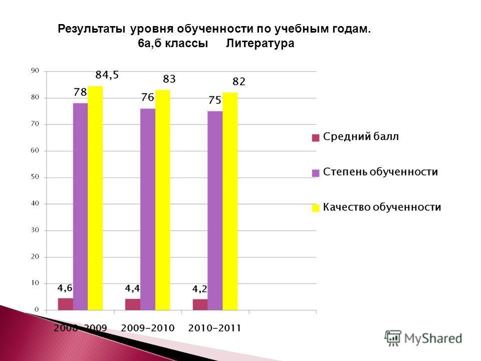 Результаты уровня обученности по учебным годам. 6а,б классы Литература