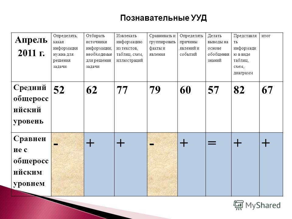 Апрель 2011 г. Определять, какая информация нужна для решения задачи Отбирать источники информации, необходимые для решения задачи Извлекать информацию из текстов, таблиц, схем, иллюстраций Сравнивать и группировать факты и явления Определять причины