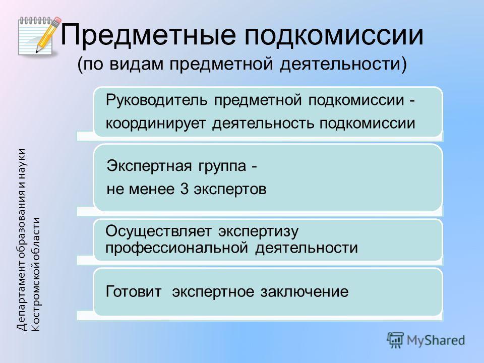 Предметные подкомиссии (по видам предметной деятельности) Департамент образования и науки Костромской области Руководитель предметной подкомиссии - координирует деятельность подкомиссии Экспертная группа - не менее 3 экспертов Осуществляет экспертизу