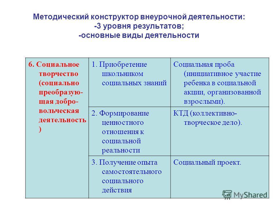 Методический конструктор внеурочной деятельности: -3 уровня результатов; -основные виды деятельности 6. Социальное творчество (социально преобразую- щая добро- вольческая деятельность ) 1. Приобретение школьником социальных знаний Социальная проба (и