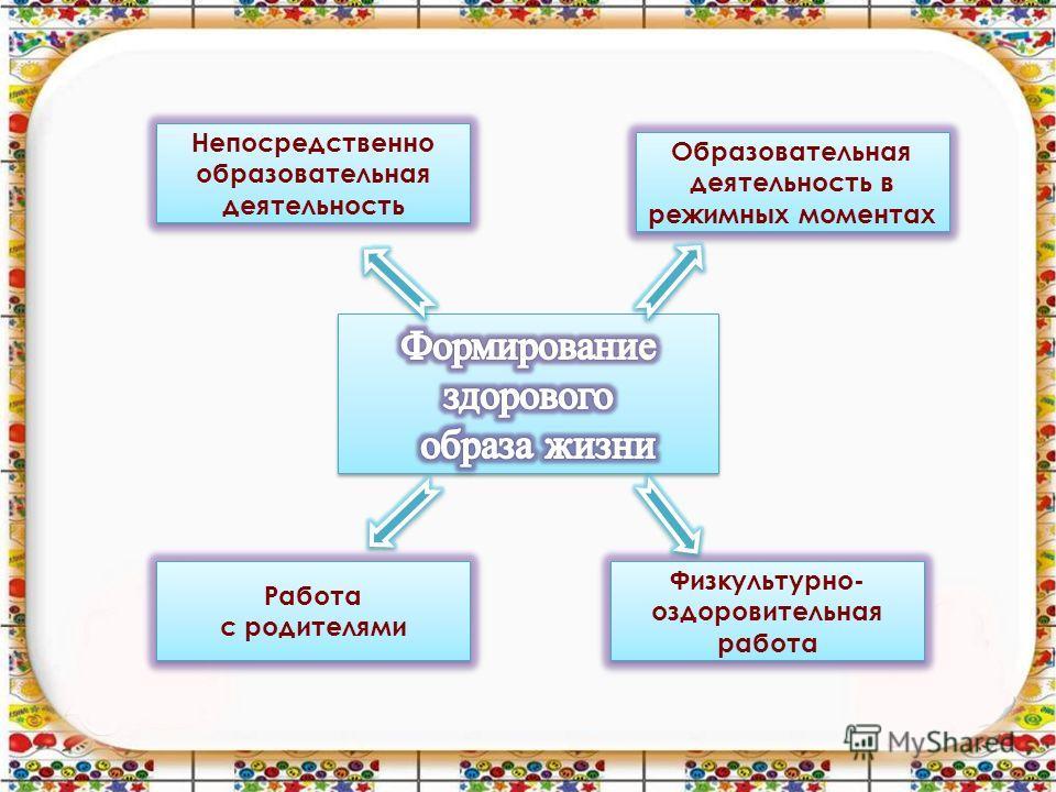 Непосредственно образовательная деятельность Образовательная деятельность в режимных моментах Работа с родителями Работа с родителями Физкультурно- оздоровительная работа