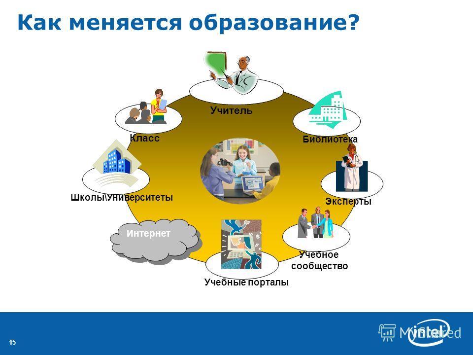 15 Как меняется образование? Класс Учебное сообщество Библиотека Эксперты Интернет Школы\Университеты Учитель Учебные порталы