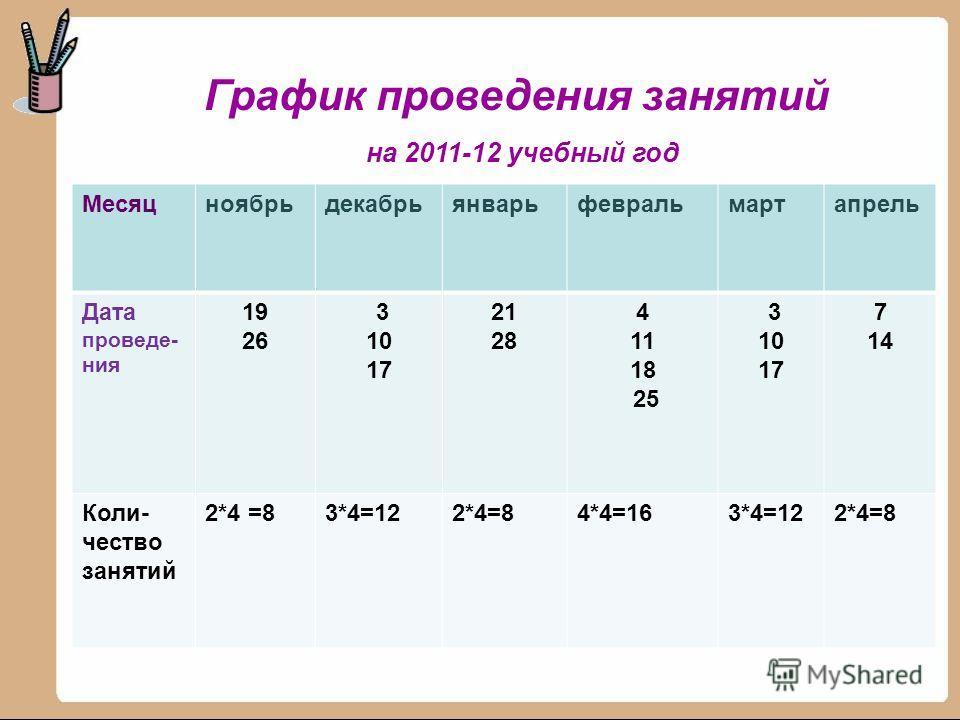 График проведения занятий на 2011-12 учебный год Месяцноябрьдекабрьянварьфевральмартапрель Дата проведе- ния 19 26 3 10 17 21 28 4 11 18 25 3 10 17 7 14 Коли- чество занятий 2*4 =83*4=122*4=84*4=163*4=122*4=8