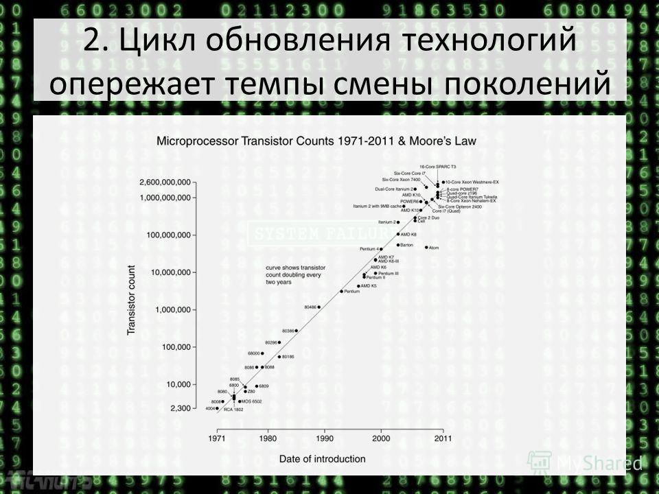 2. Цикл обновления технологий опережает темпы смены поколений