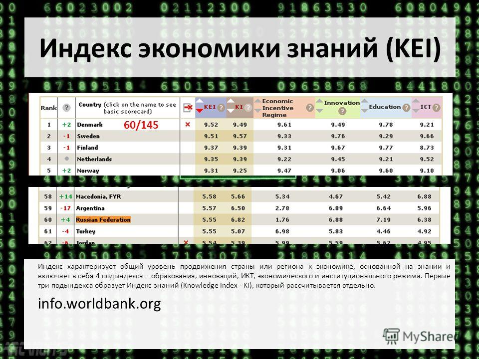 Индекс экономики знаний (KEI) Индекс характеризует общий уровень продвижения страны или региона к экономике, основанной на знании и включает в себя 4 подындекса – образования, инноваций, ИКТ, экономического и институционального режима. Первые три под