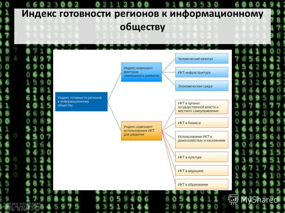 Индекс готовности регионов к информационному обществу