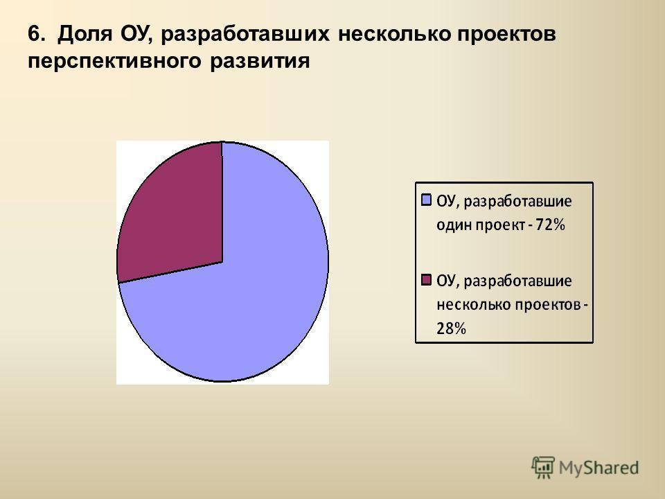 6. Доля ОУ, разработавших несколько проектов перспективного развития