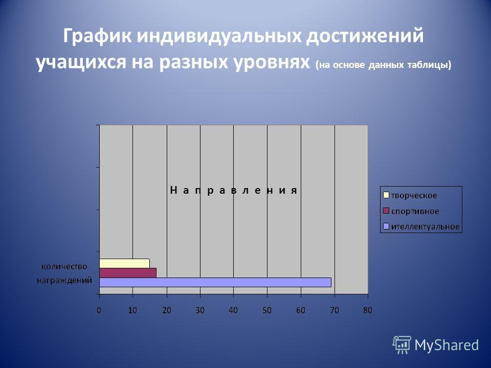 График индивидуальных достижений учащихся на разных уровнях (на основе данных таблицы) Н а п р а в л е н и я