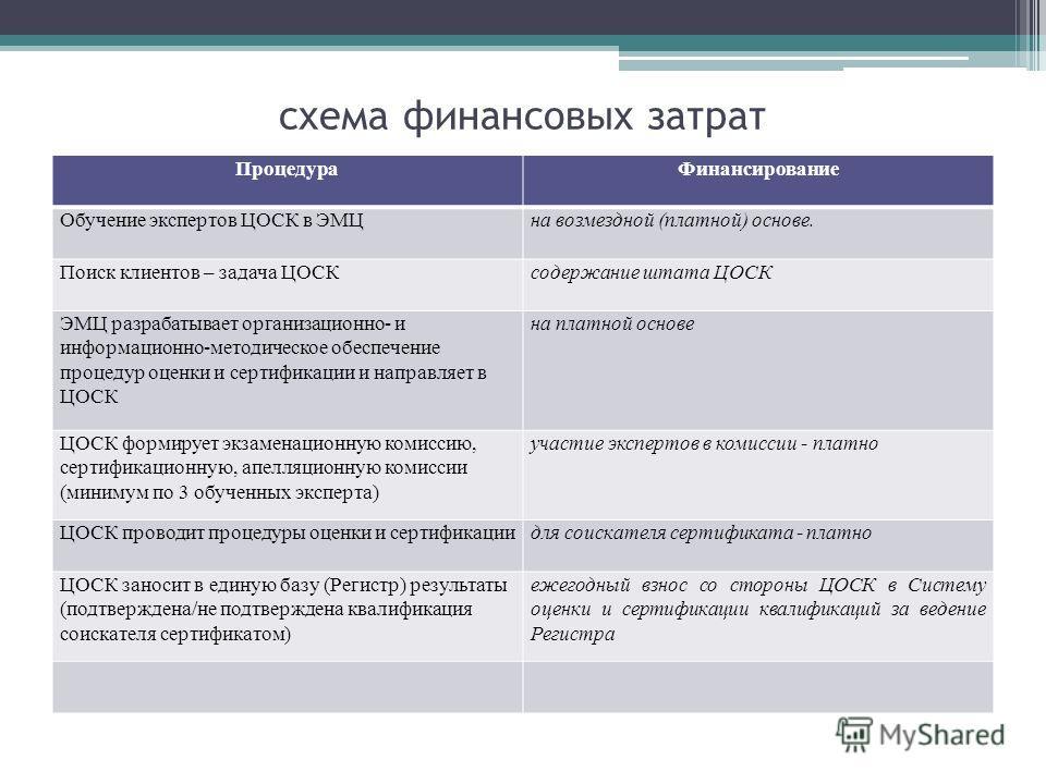 схема финансовых затрат ПроцедураФинансирование Обучение экспертов ЦОСК в ЭМЦна возмездной (платной) основе. Поиск клиентов – задача ЦОСКсодержание штата ЦОСК ЭМЦ разрабатывает организационно- и информационно-методическое обеспечение процедур оценки