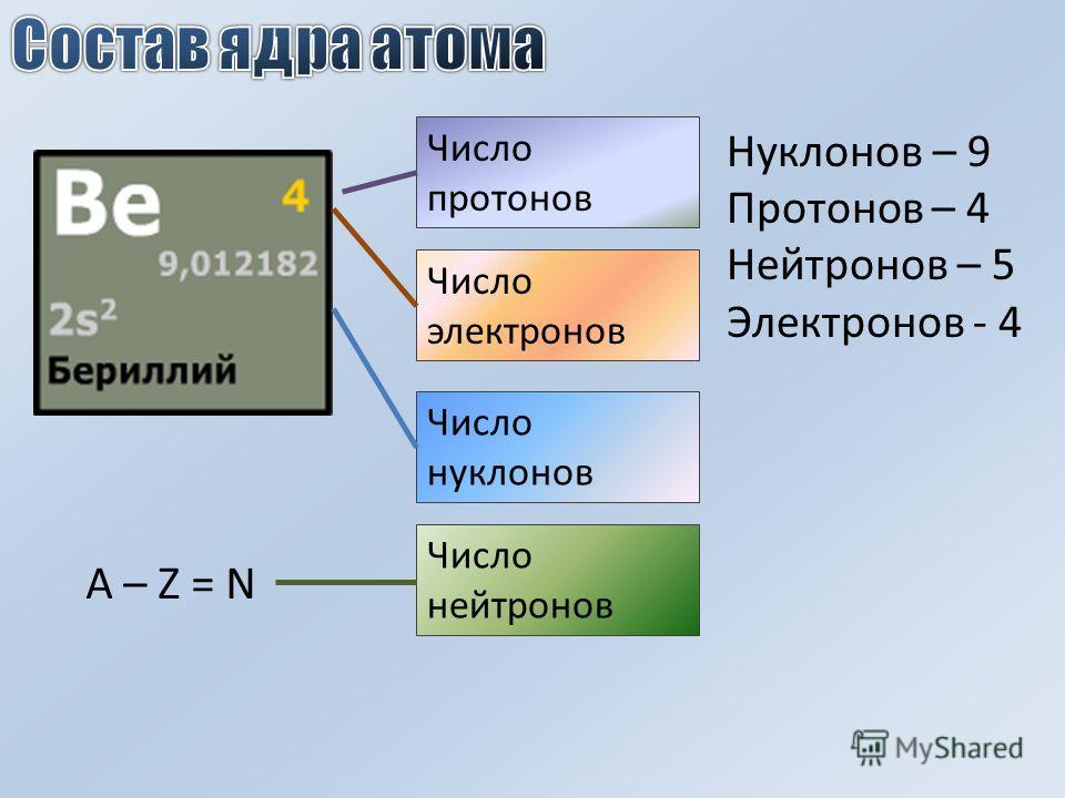 Число нуклонов Число протонов Число электронов Число нейтронов A – Z = N Нуклонов – 9 Протонов – 4 Нейтронов – 5 Электронов - 4