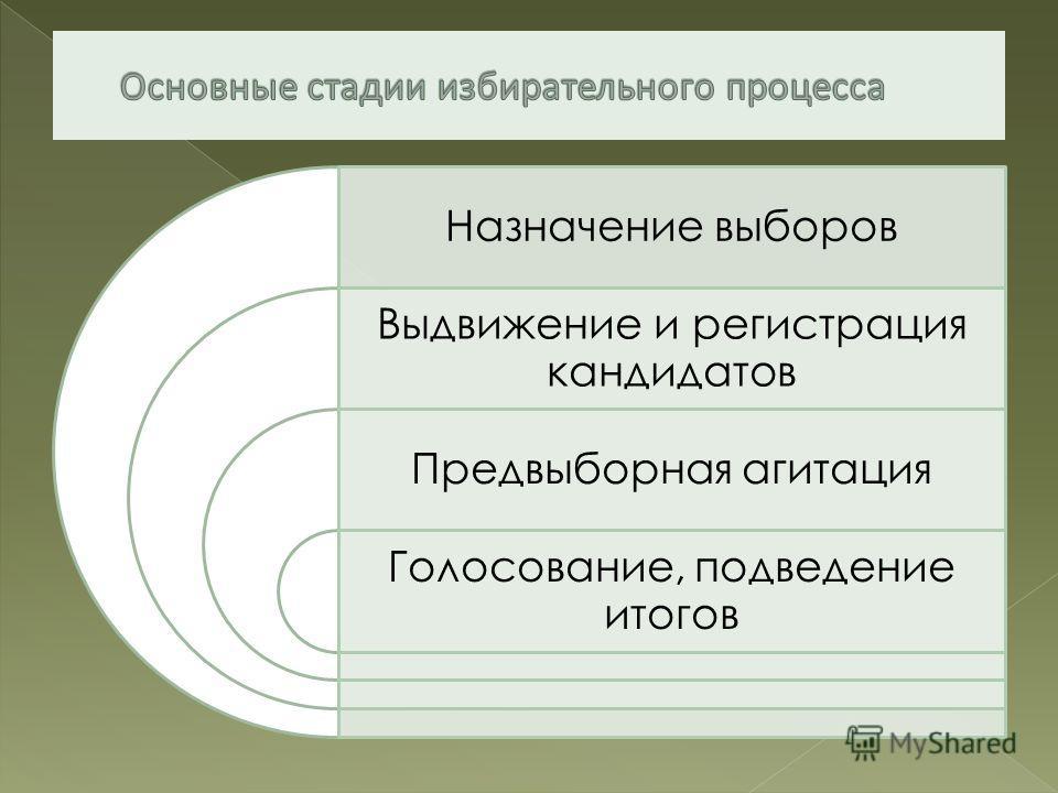 Назначение выборов Выдвижение и регистрация кандидатов Предвыборная агитация Голосование, подведение итогов
