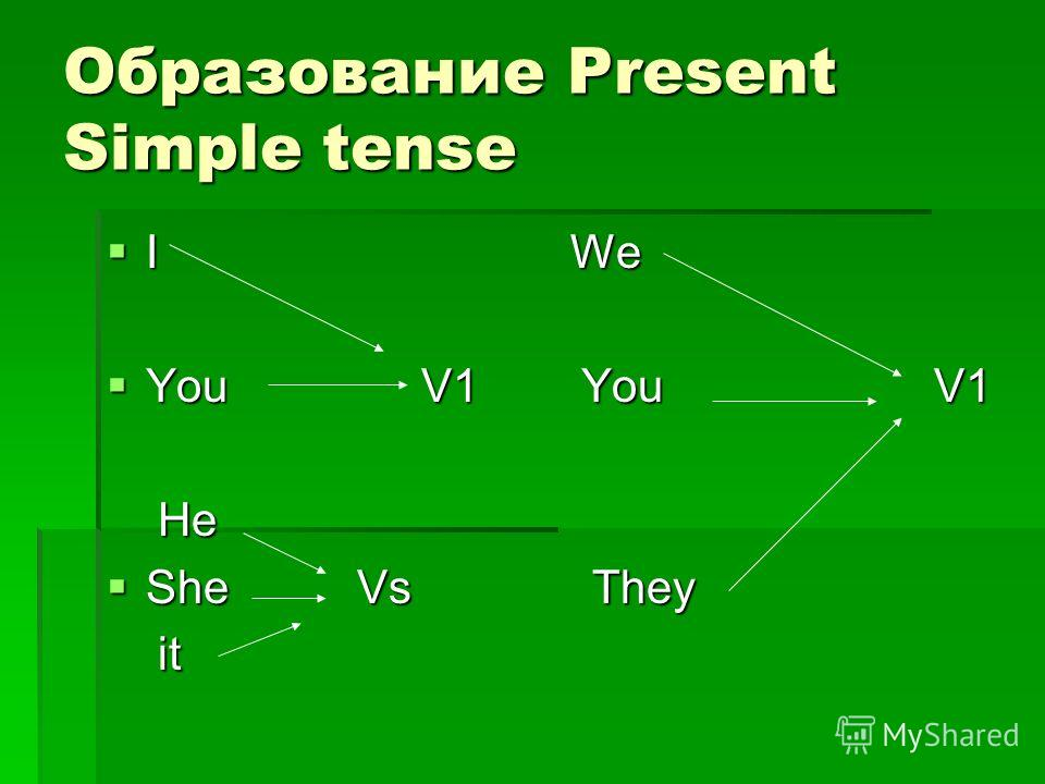 Образование Present Simple tense I We I We You V1 You V1 You V1 You V1 He He She Vs They She Vs They it it