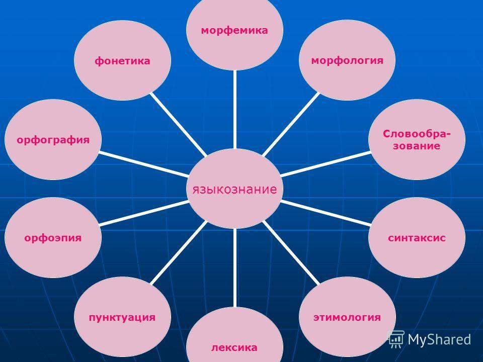 языкознание морфемикаморфология Словообра- зование синтаксисэтимологиялексикапунктуацияорфоэпияорфографияфонетика