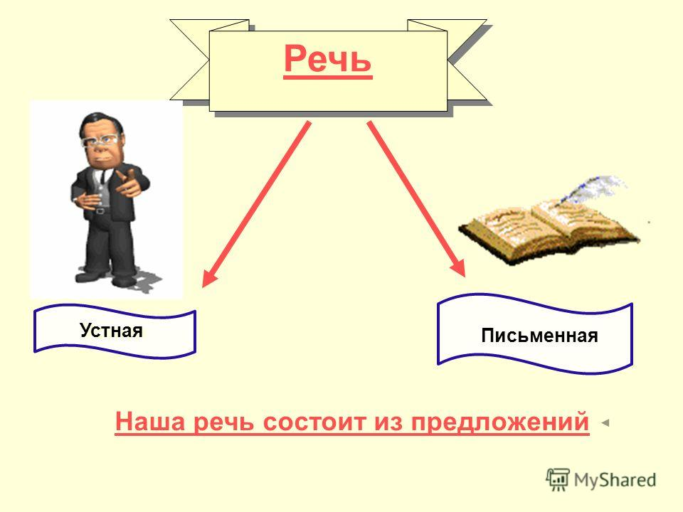 Речь Речь Устная Письменная Наша речь состоит из предложений