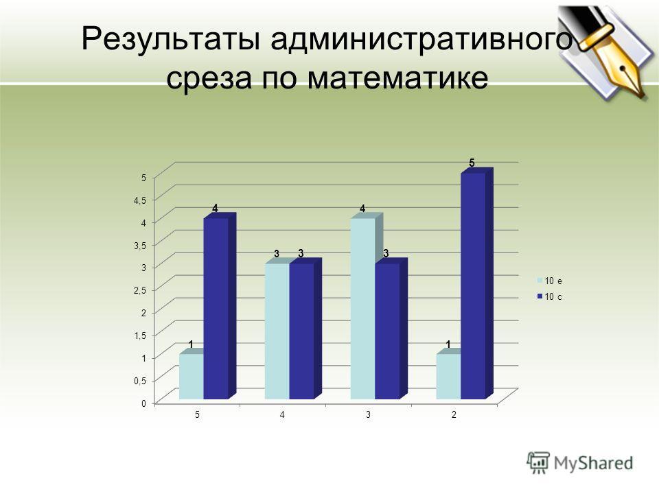 Результаты административного среза по математике