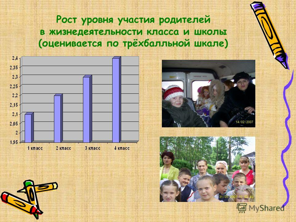 Рост уровня участия родителей в жизнедеятельности класса и школы (оценивается по трёхбалльной шкале)
