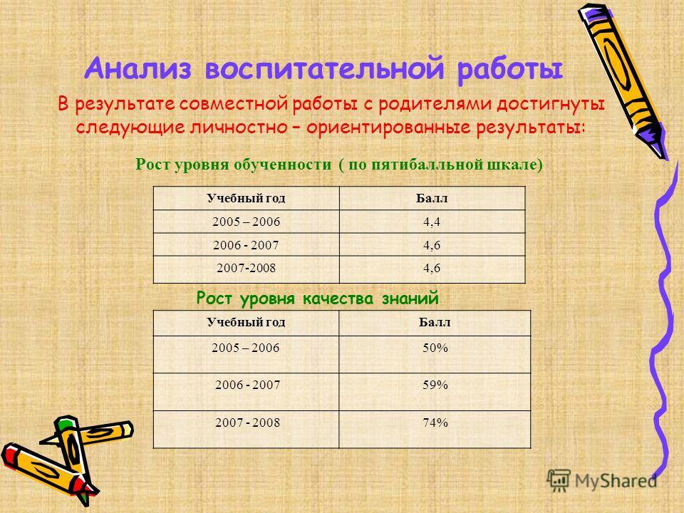 Анализ воспитательной работы Рост уровня обученности ( по пятибалльной шкале) Учебный годБалл 2005 – 20064,4 2006 - 20074,6 2007-20084,6 Рост уровня качества знаний Учебный годБалл 2005 – 200650% 2006 - 200759% 2007 - 200874% В результате совместной
