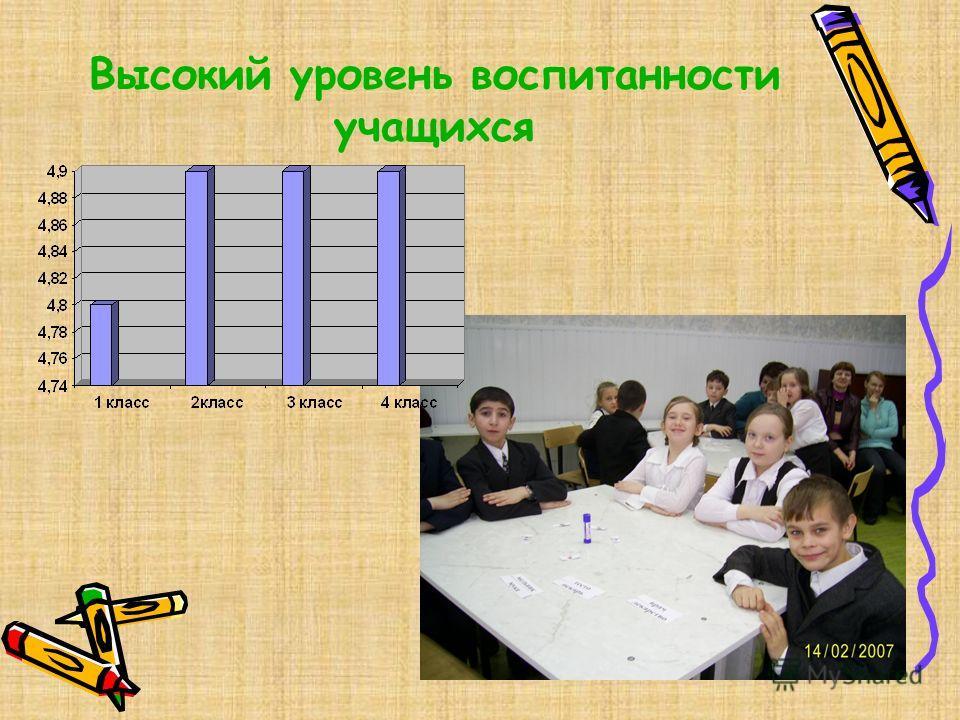 Высокий уровень воспитанности учащихся