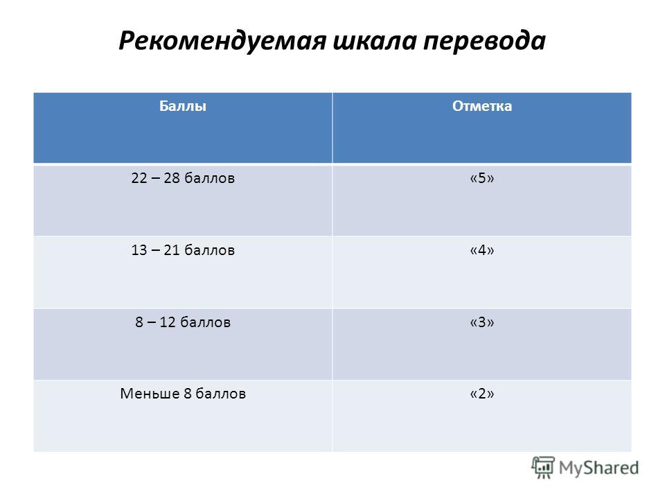 Рекомендуемая шкала перевода БаллыОтметка 22 – 28 баллов«5» 13 – 21 баллов«4» 8 – 12 баллов«3» Меньше 8 баллов«2»