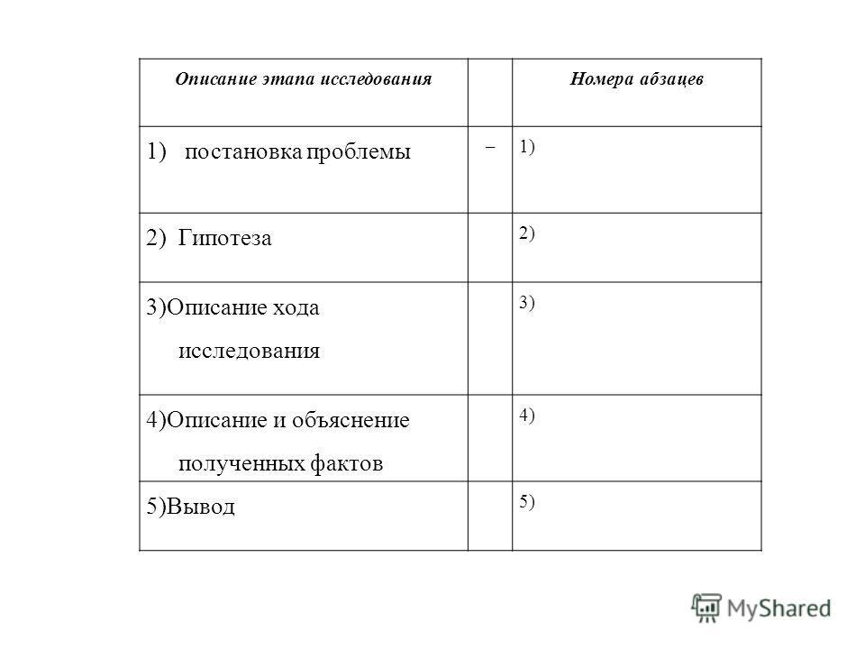 Описание этапа исследованияНомера абзацев 1) постановка проблемы –1) 2) Гипотеза 2) 3)Описание хода исследования 3) 4)Описание и объяснение полученных фактов 4) 5)Вывод 5)