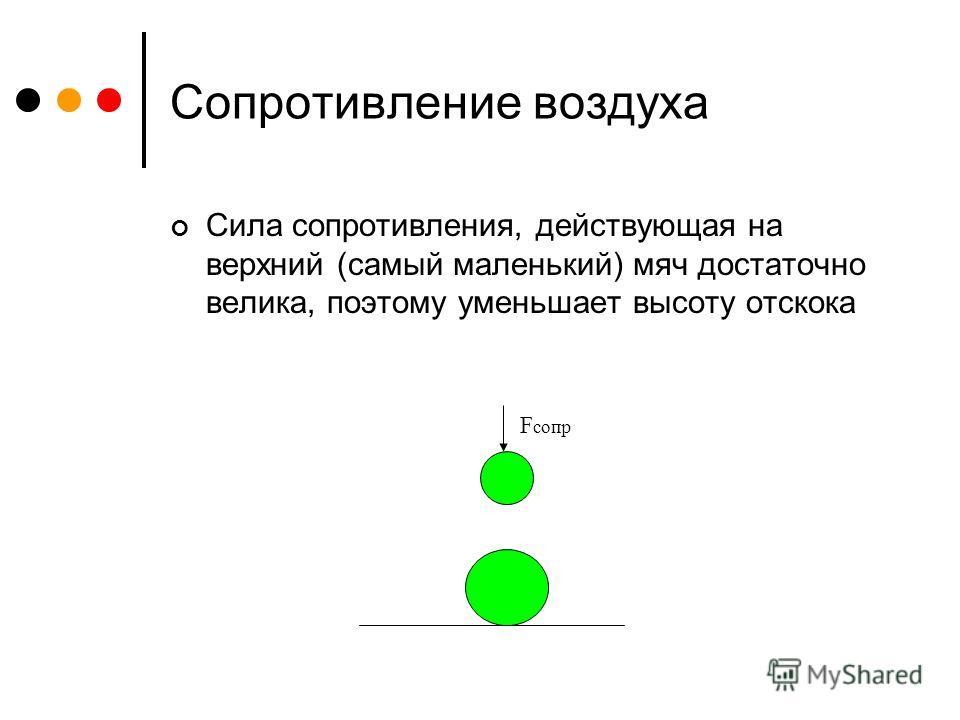 Сопротивление воздуха Сила сопротивления, действующая на верхний (самый маленький) мяч достаточно велика, поэтому уменьшает высоту отскока F сопр