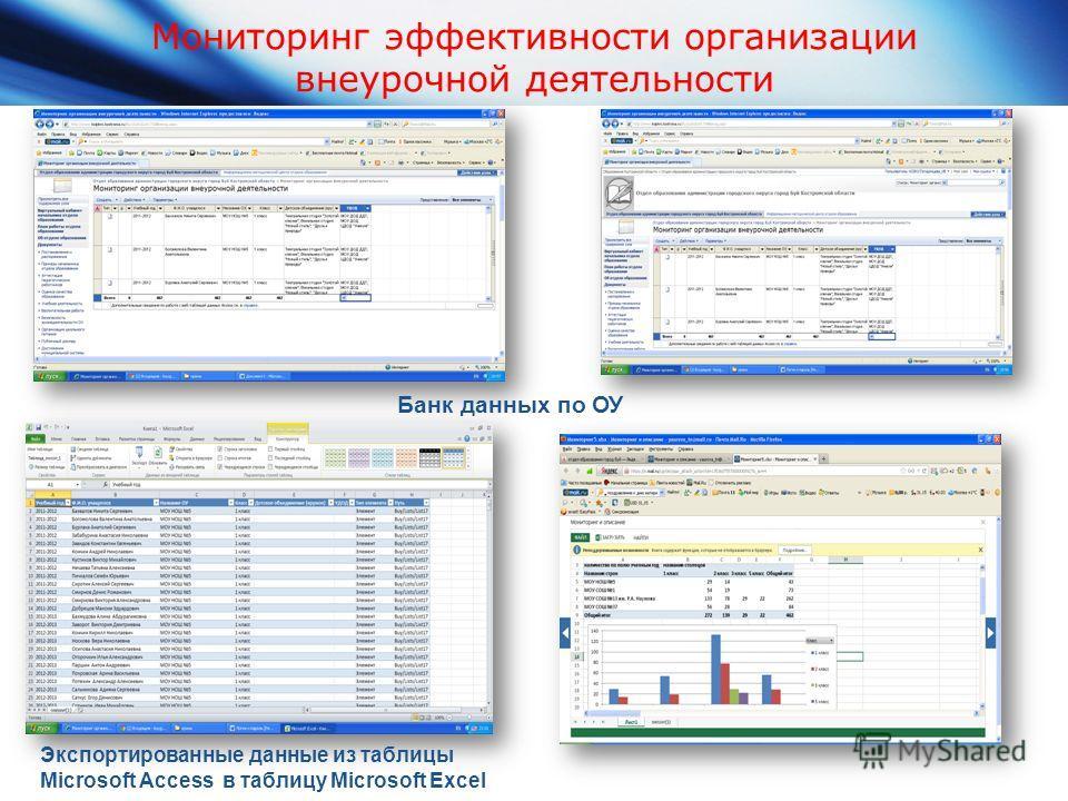 Мониторинг эффективности организации внеурочной деятельности Экспортированные данные из таблицы Microsoft Access в таблицу Microsoft Excel Банк данных по ОУ