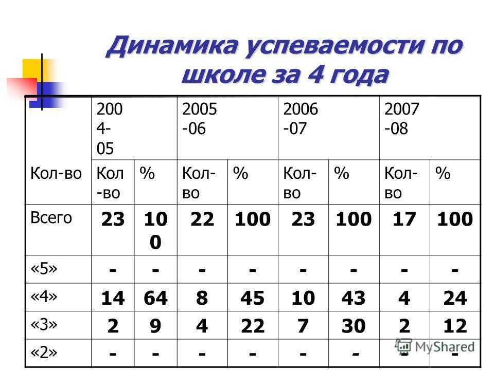 Динамика успеваемости по школе за 4 года 200 4- 05 2005 -06 2006 -07 2007 -08 Кол-во % % % % Всего 2310 0 221002310017100 «5» -------- «4» 14648451043424 «3» 29422730212 «2» --------