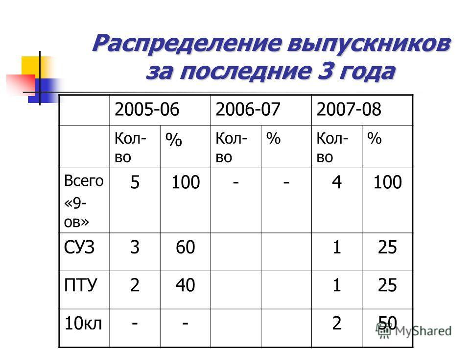 Распределение выпускников за последние 3 года 2005-062006-072007-08 Кол- во % % % Всего «9- ов» 5100--4 СУЗ360125 ПТУ240125 10кл--250