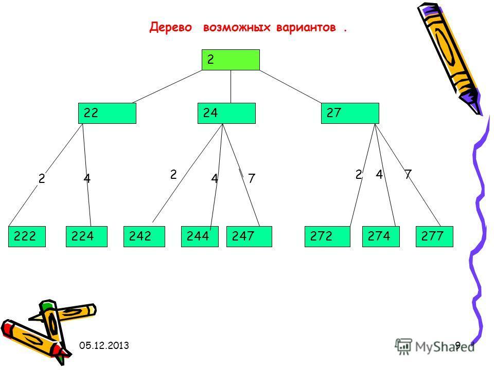 05.12.20139 Дерево возможных вариантов. 2 222427 222224244 2 242247274272 4 2 47 247 277