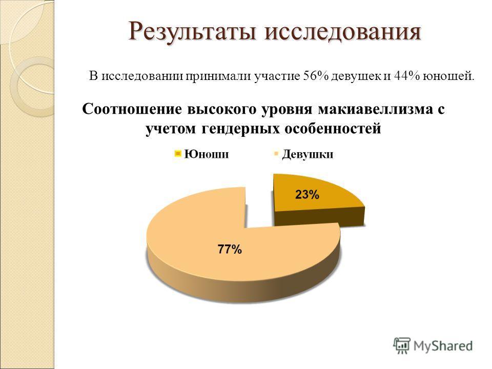 В исследовании принимали участие 56% девушек и 44% юношей. Результаты исследования Соотношение высокого уровня макиавеллизма с учетом гендерных особенностей