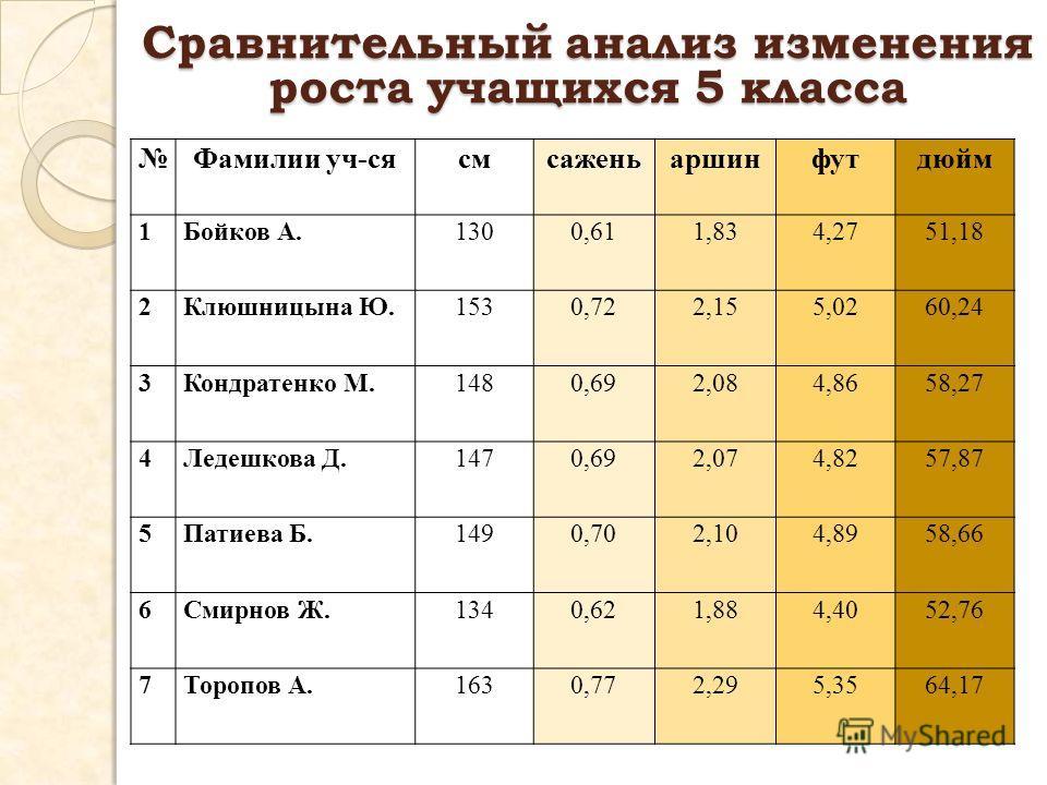 Сравнительный анализ изменения роста учащихся 5 класса Фамилии уч-сясмсаженьаршинфутдюйм 1Бойков А.1300,611,834,2751,18 2Клюшницына Ю.1530,722,155,0260,24 3Кондратенко М.1480,692,084,8658,27 4Ледешкова Д.1470,692,074,8257,87 5Патиева Б.1490,702,104,8