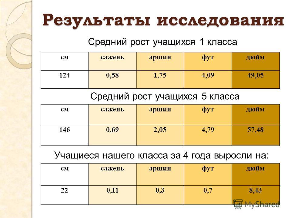Результаты исследования смсаженьаршинфутдюйм 1240,581,754,0949,05 смсаженьаршинфутдюйм 1460,692,054,7957,48 смсаженьаршинфутдюйм 220,110,30,78,43 Средний рост учащихся 5 класса Средний рост учащихся 1 класса Учащиеся нашего класса за 4 года выросли н