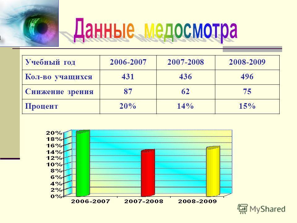 Учебный год2006-20072007-20082008-2009 Кол-во учащихся431436496 Снижение зрения876275 Процент20%14%15%