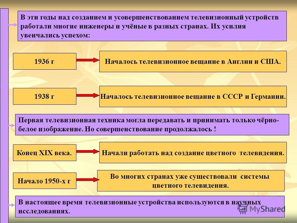 В эти годы над созданием и усовершенствованием телевизионный устройств работали многие инженеры и учёные в разных странах. Их усилия увенчались успехом: 1936 г Началось телевизионное вещание в Англии и США. Началось телевизионное вещание в СССР и Гер